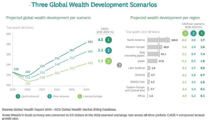 Drei Szenarien für die Entwicklung des weltweiten Vermögens
