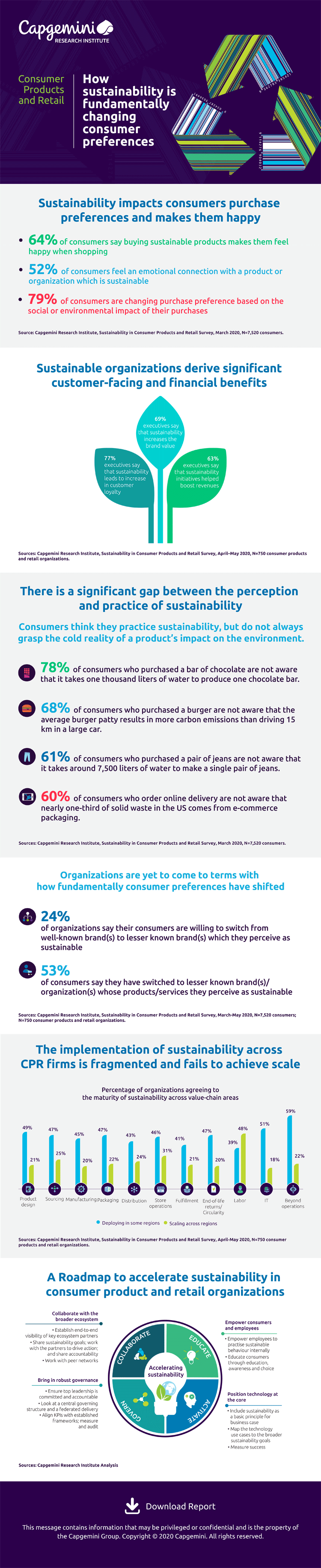 Wie Nachhaltigkeit das Verbraucherverhalten verändert.