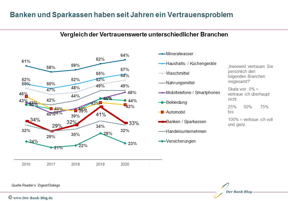 Vertrauen der Deutschen in Banken und Sparkassen ist gering