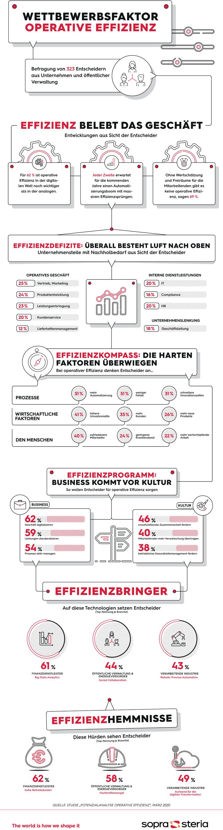 Infografik: Wettbewerbsfaktor operative Effizienz
