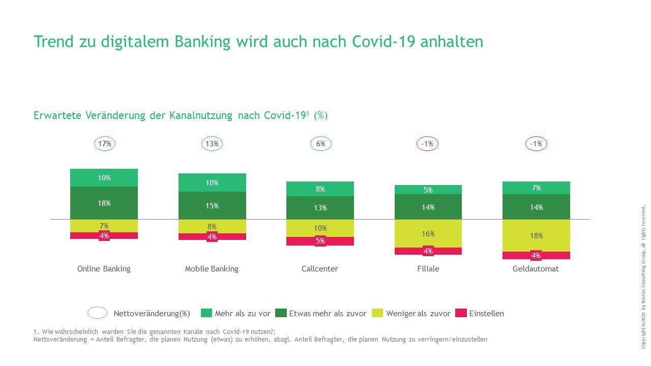 Erwartete Veränderungen der Kanalnutzung im Banking