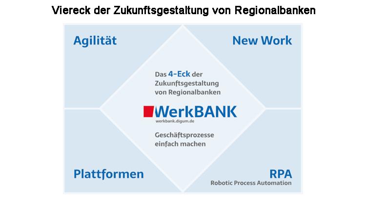 Viereck der Zukunftsgestaltung von Regionalbanken