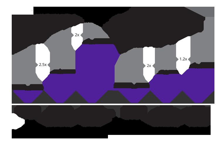 Mögliche Kreditverluste europäischer Banken bis 2022