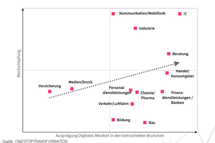 Branchenvergleich Digitales Mindset und Wertschöpfung