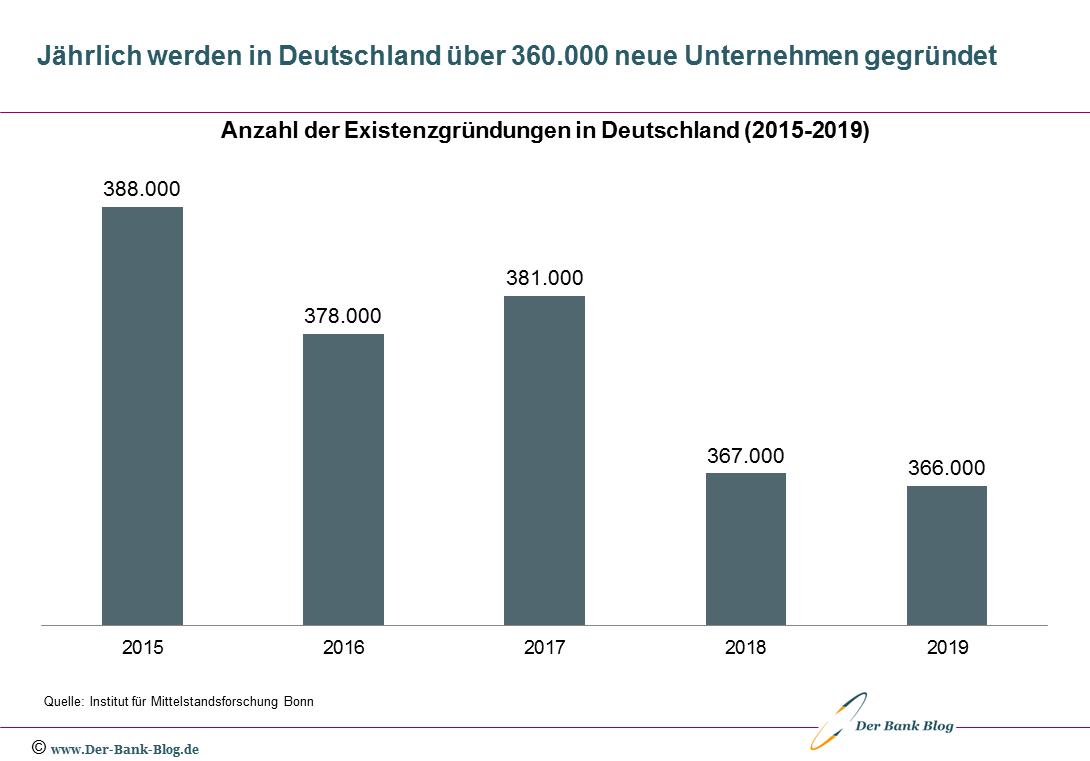 Anzahl der Existenzgründungen in Deutschland (2015-2019)