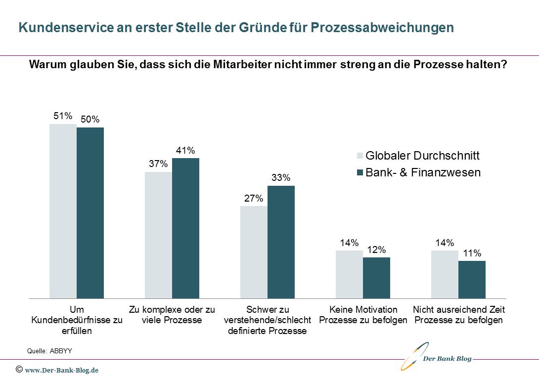 Gründe, warum Banken von Prozessnormen abweichen