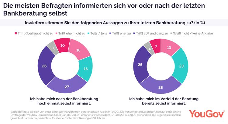 Deutsche informieren sich zusätzlich zur Bankberatung selbst