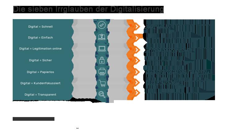 Sieben Irrglauben der Digitalisierung der Kontoeröffnung