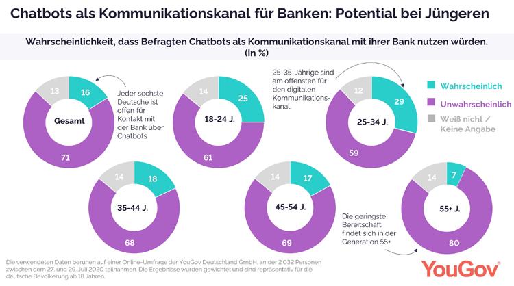Kunden möchten nicht per Chatbot mit der Bank kommunizieren
