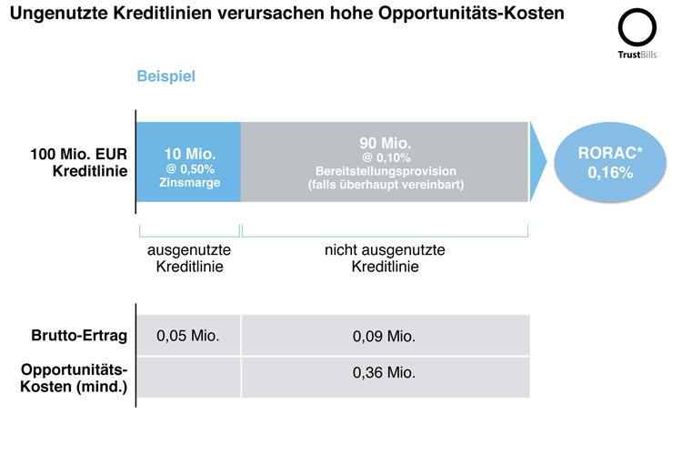 Ungenutzte Kreditlinien verursachen hohe Opportunitäts-Kosten