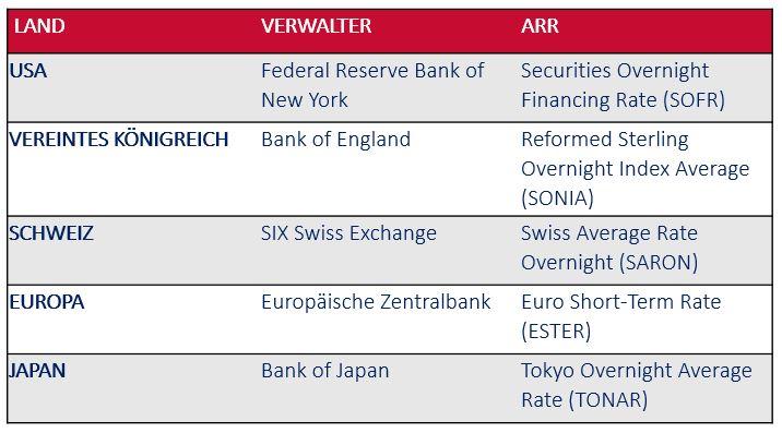 Alternative Referenzzinssätze als Ersatz für den LIBOR