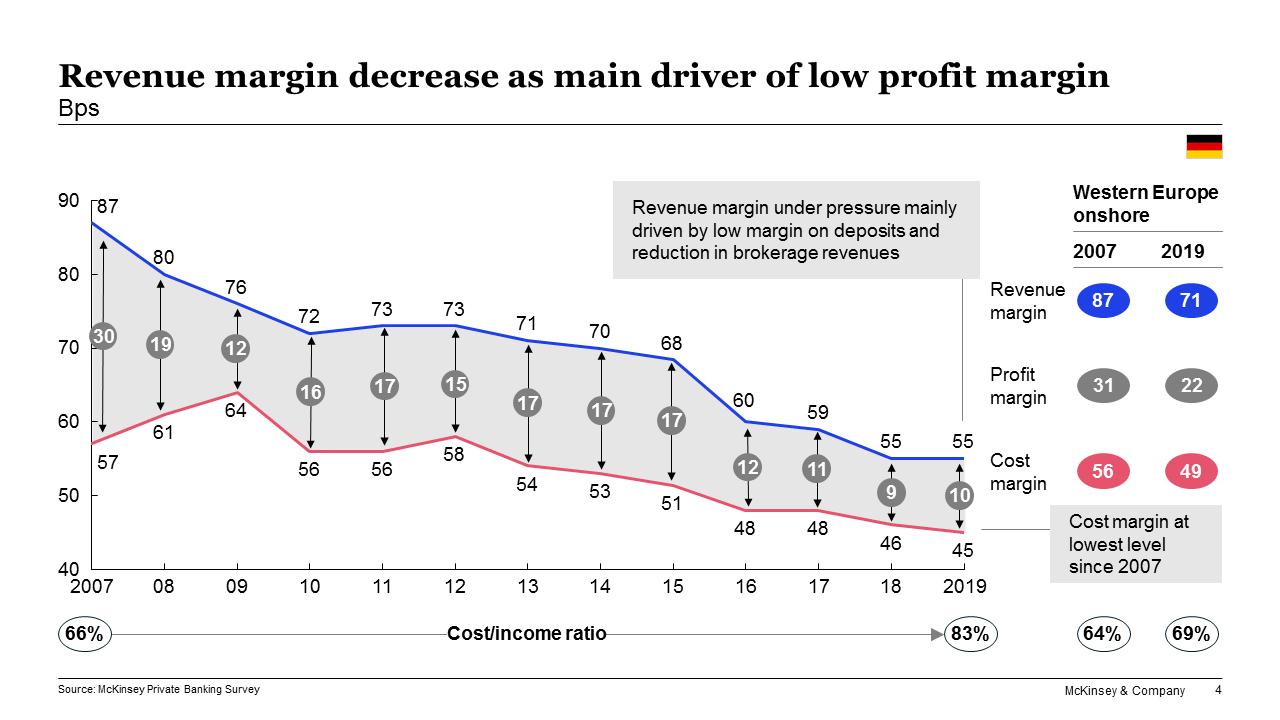 Entwicklung von Margen im deutschen Private Banking seit 2007
