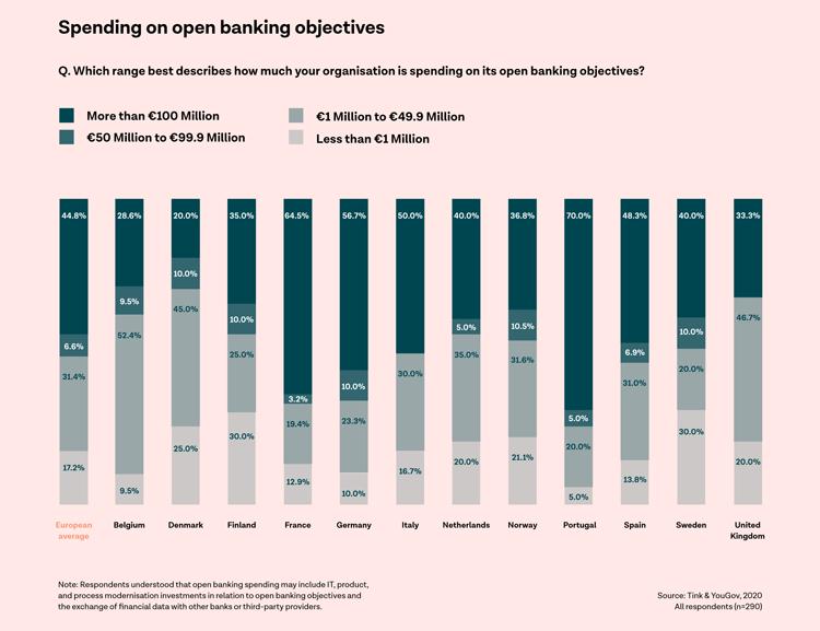 Vergleich der Investitionen in Open Banking in europäischen Ländern
