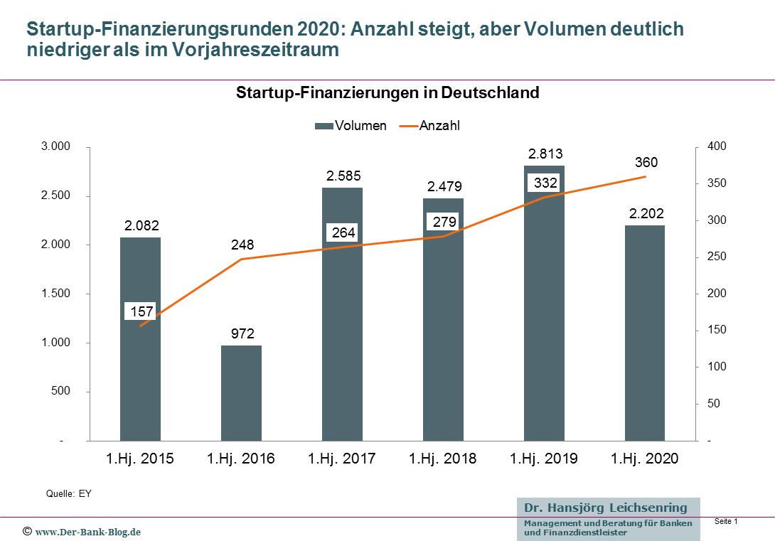 Entwicklung der Startup-Finanzierungsrunden in Deutschland (2015-2020)