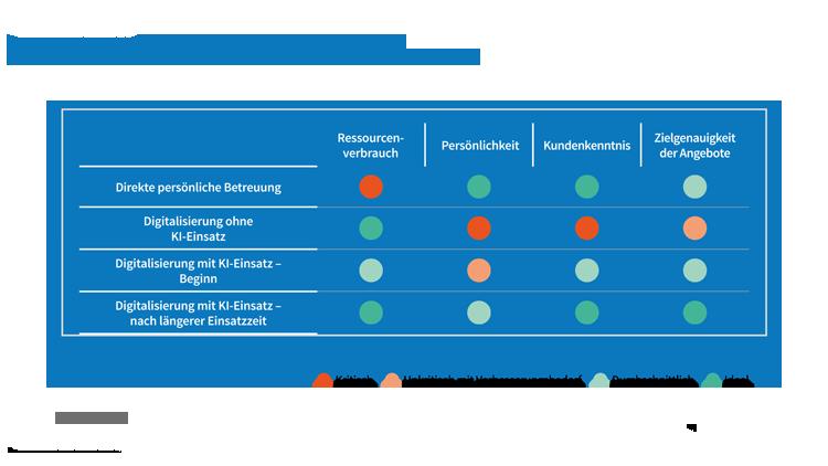 Methodenvergleich im Vertriebs- und Kundenmanagement in Banken