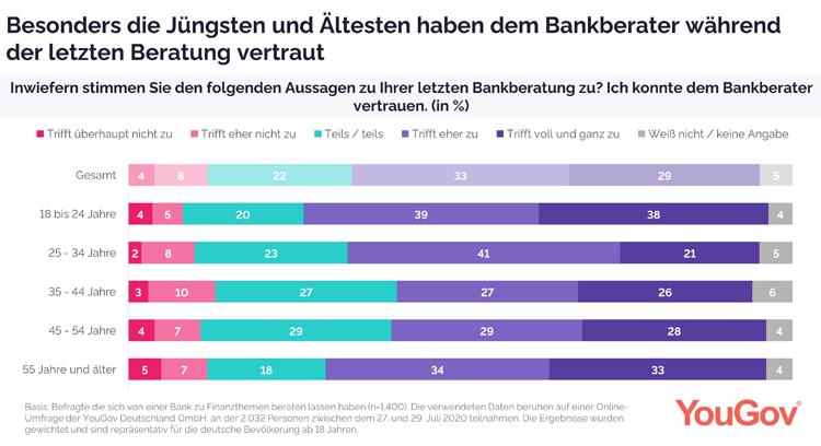 Das Vertrauen in den eigenen Bankberater ist groß
