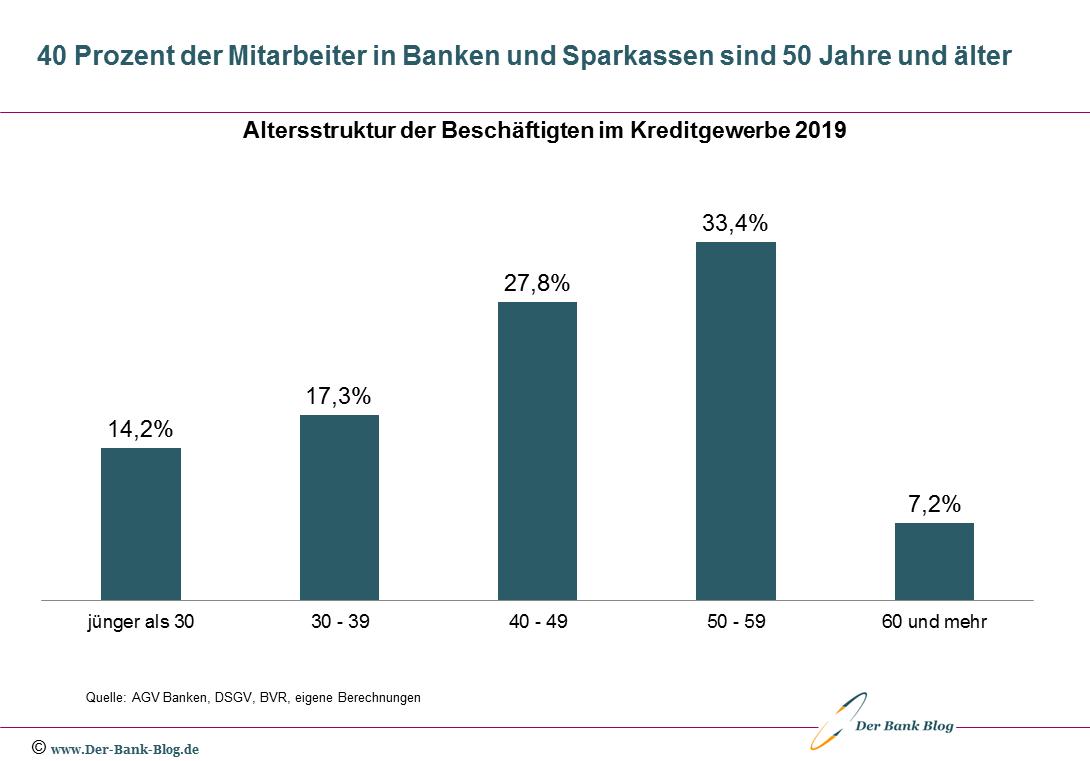 Altersstruktur der Mitarbeiter im deutschen Bankwesen (2019)