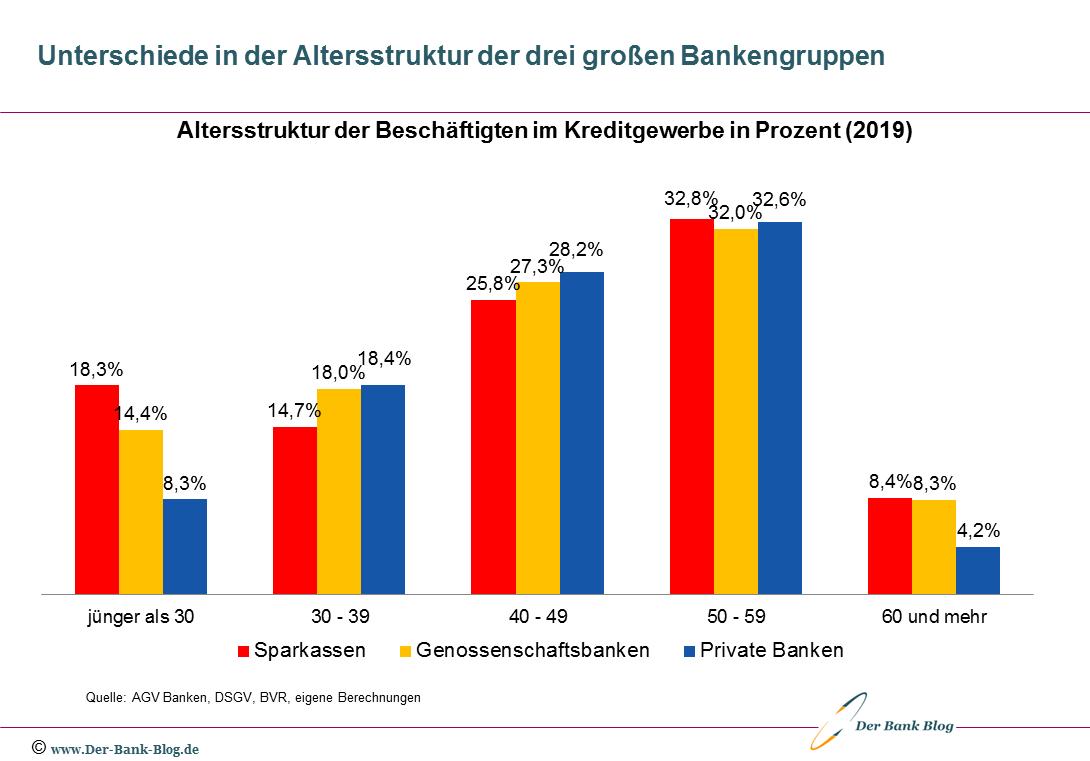 Unterschiede in der Altersstruktur der drei großen Bankengruppen