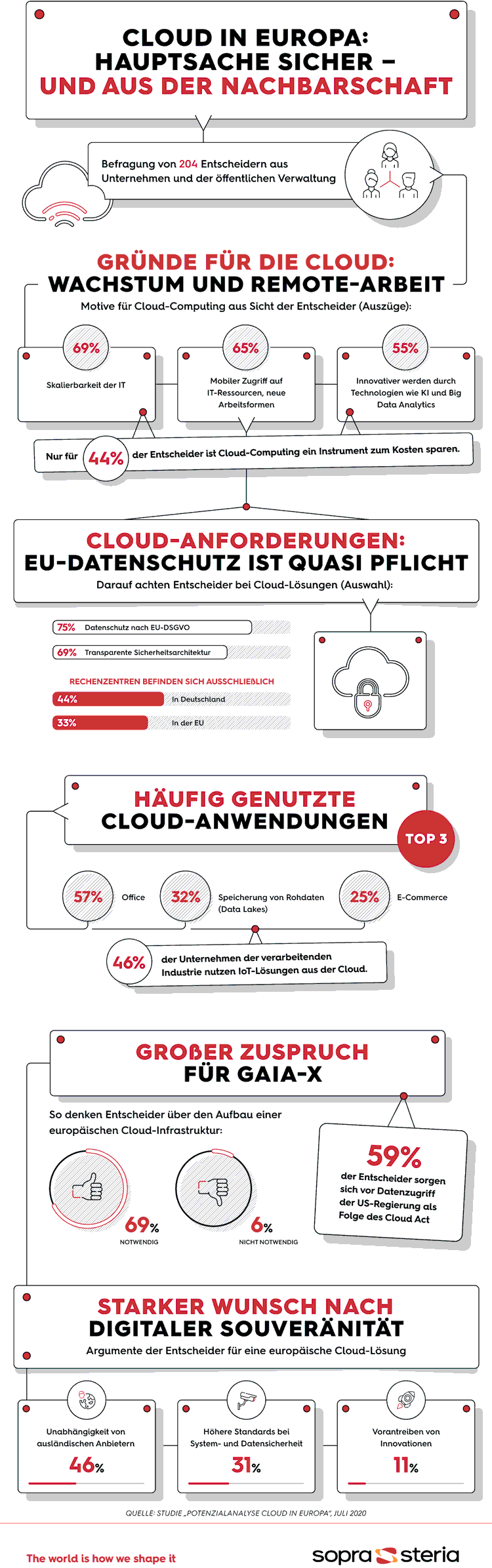 Infografik: Cloud-Computing in Europa