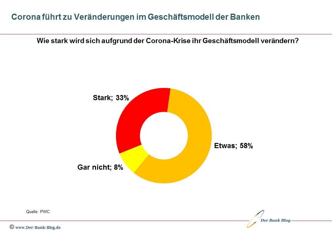 Die Corona-Krise führt zu Veränderungen im Geschäftsmodell der Banken