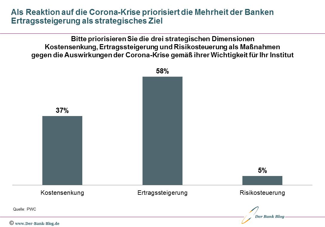 Strategische Prioritäten von Banken durch die Corona-Krise