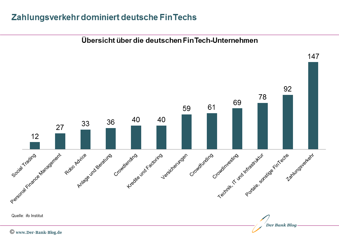 Struktur der deutschen FinTech-Unternehmen 2020