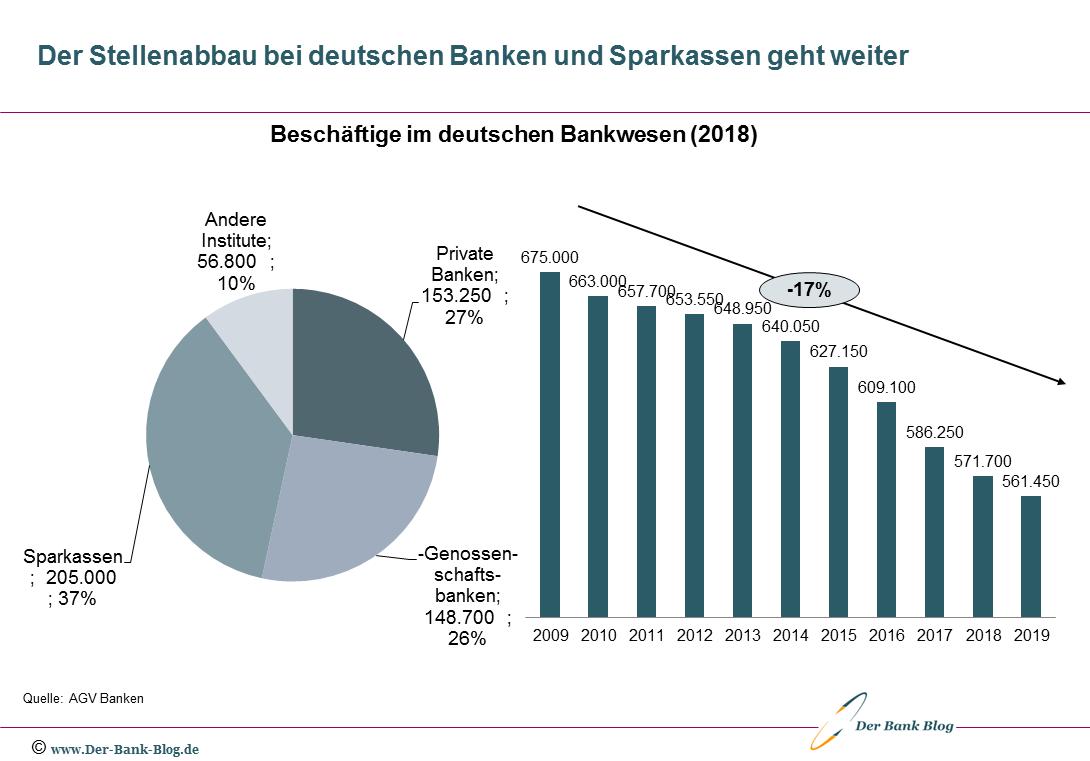 Entwicklung der Beschäftigen bei deutschen Banken und Sparkassen 2009-2019