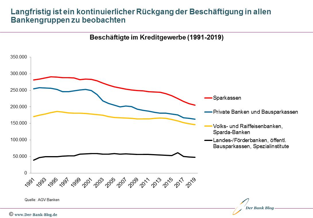 Entwicklung der Beschäftigtenzahl nach Bankengruppen von 1991 bis 2019