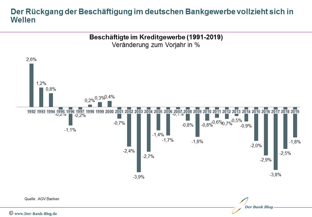 Jährliche Veränderung der Anzahl Bankmitarbeiter 1992-2019