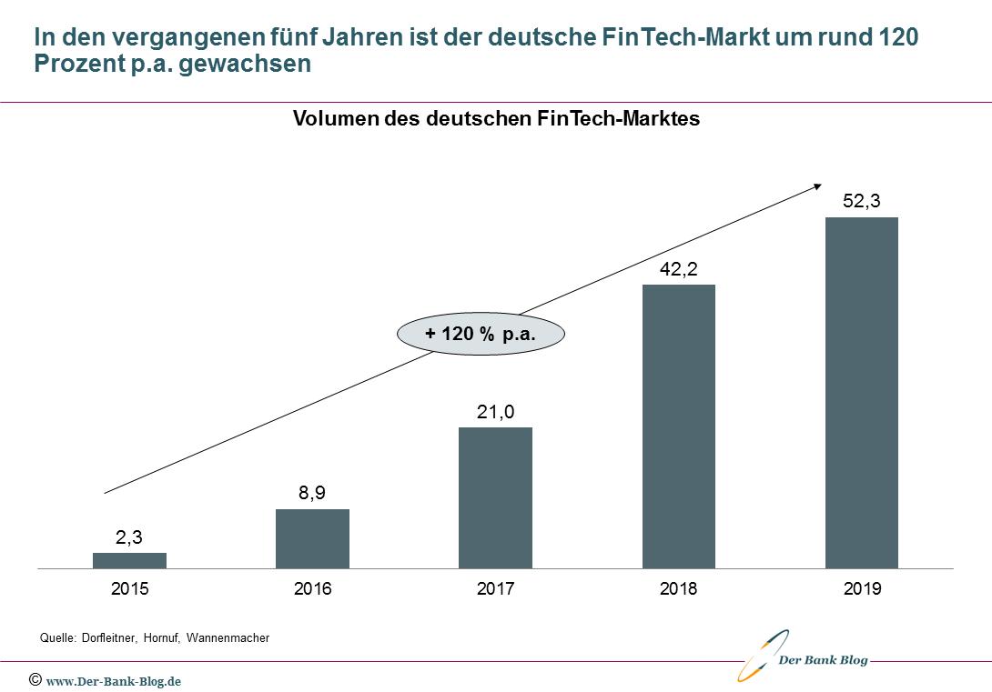 Entwicklung des Volumens des deutschen FinTech-Marktes seit 2015