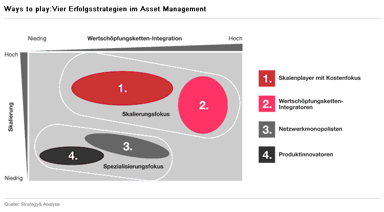 Vier Erfolgsstrategien im Asset Management