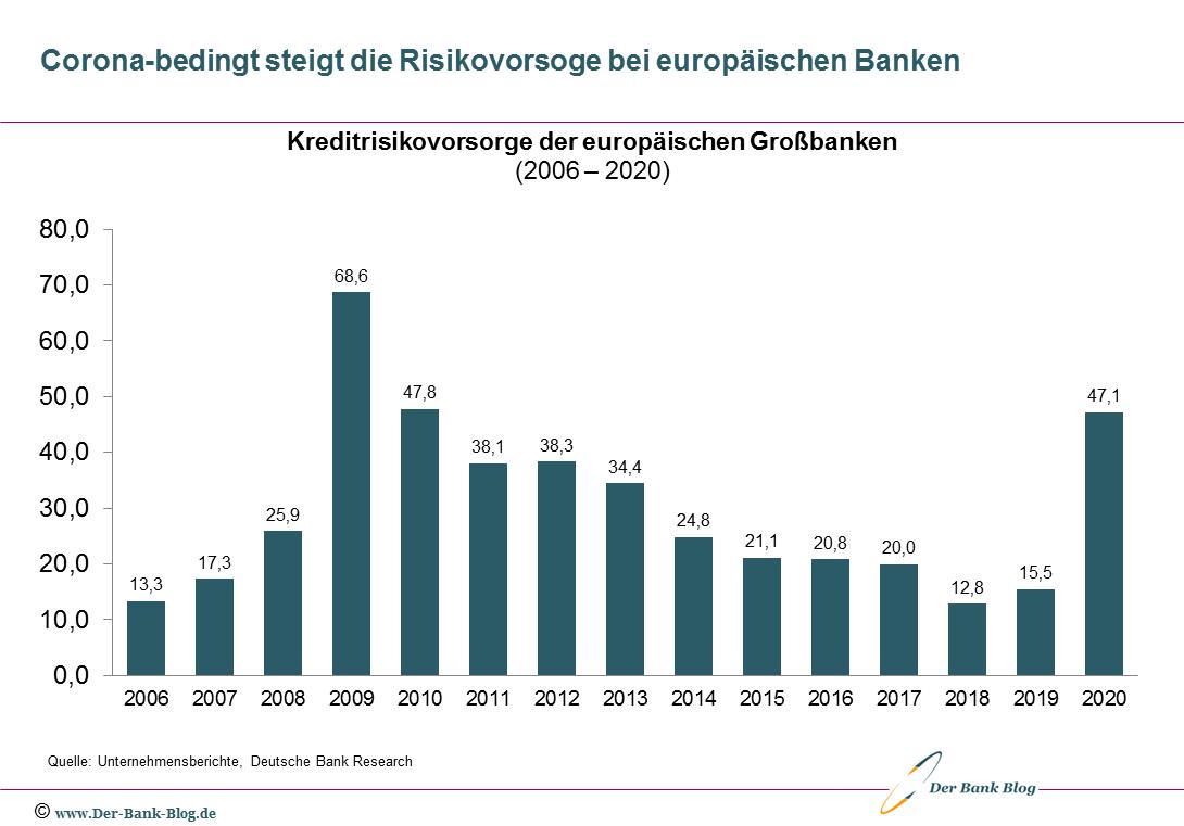 Kreditrisikovorsorge der europäischen Großbanken (2006 – 2020)