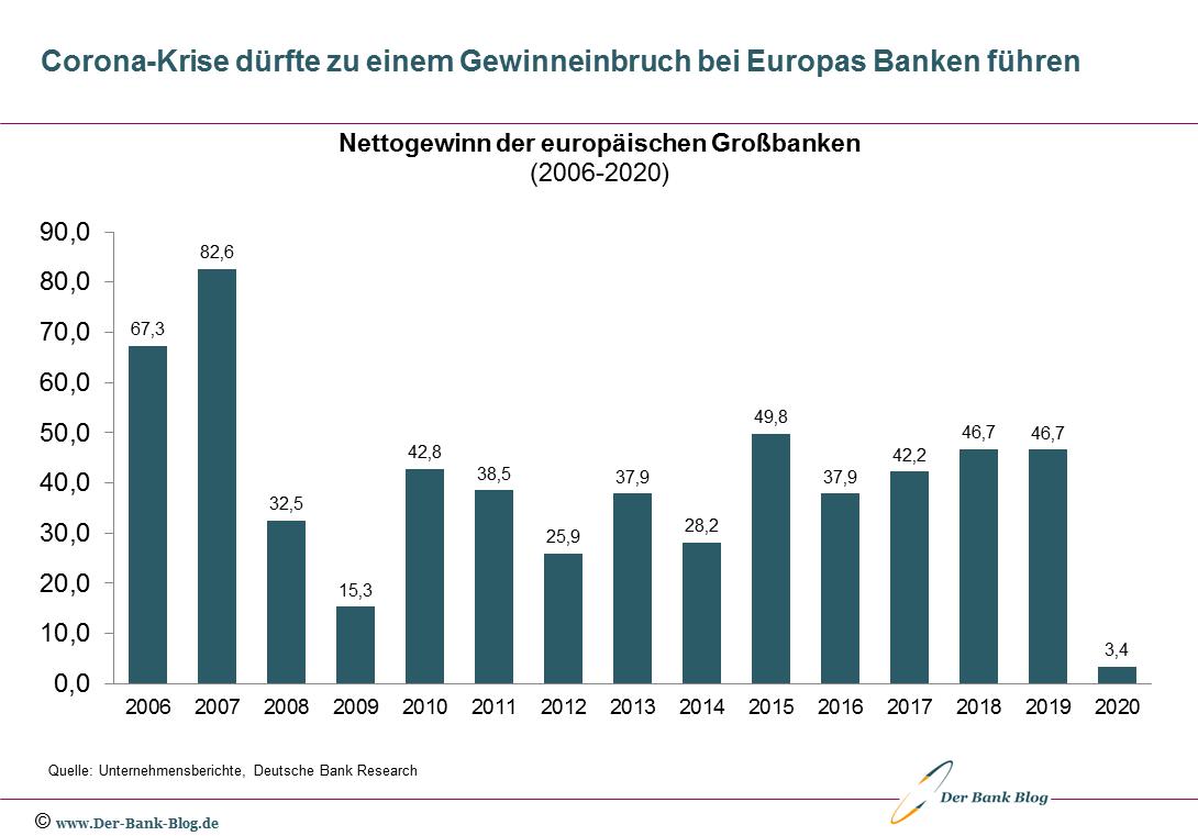 Nettogewinn der europäischen Großbanken (2006-2020)