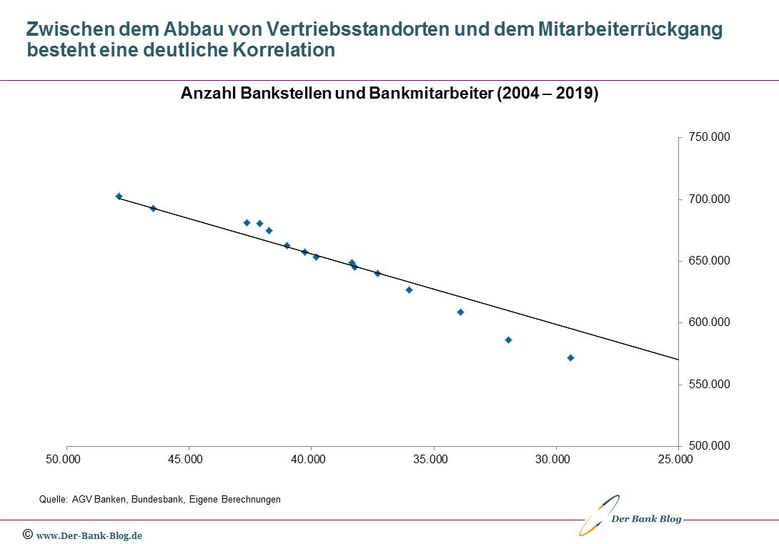 Korrelation Abbau Bankfilialen und Bankmitarbeiter 2004-2019