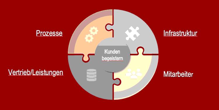 Handlungsfelder für Umsetzung der DigiLogen Filiale