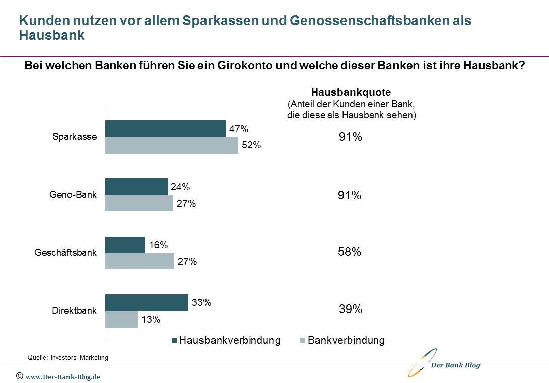Haupt- und Nebenbanken von Privatkunden in Deutschland