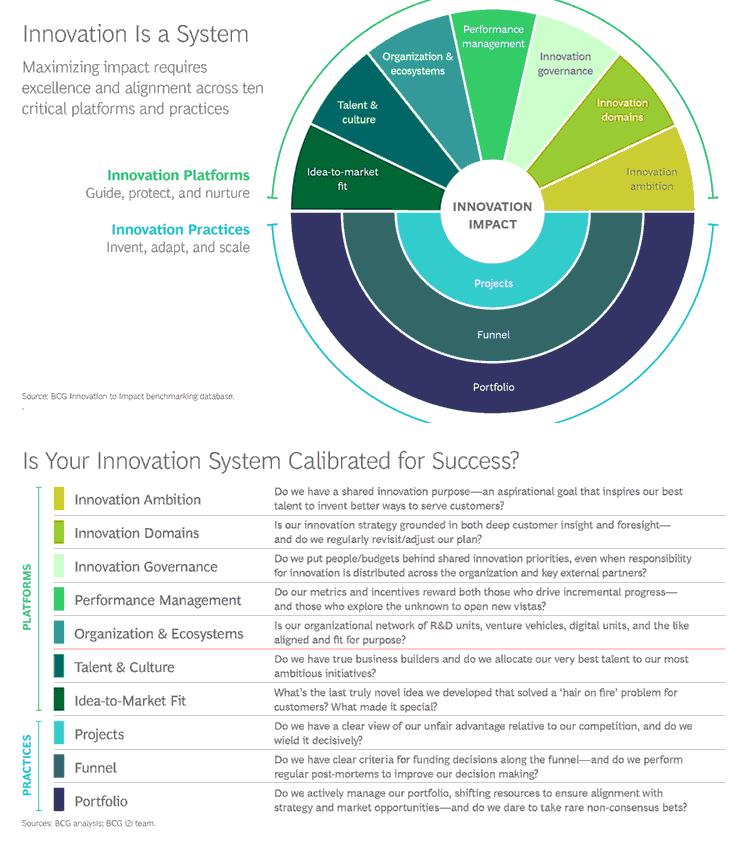 Für nachhaltige Innovation ist ein Innovationssystem erforderlich