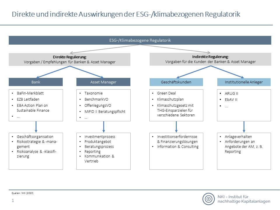 Direkte und indirekte Auswirkungen der ESG-/klimabezogenen Regulatorik
