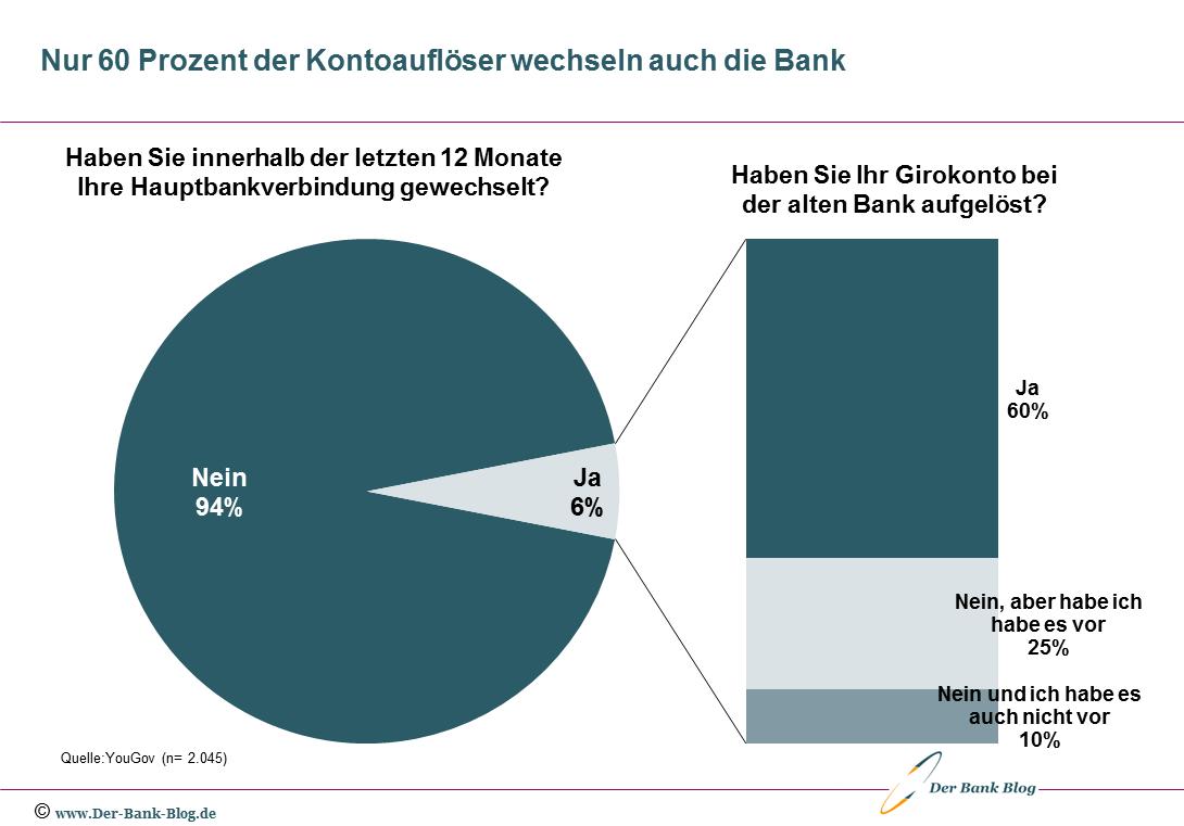 Anteil der Kunden, die bei Kontoschließung die Bank wechseln