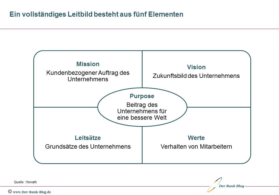 Unternehmensleitbild mit fünf Elementen