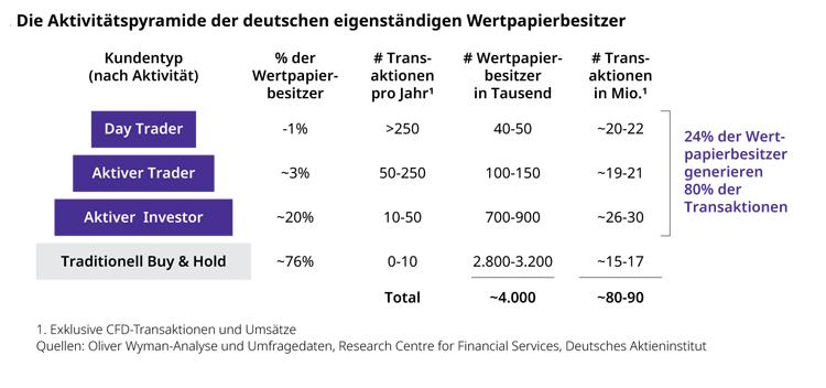 Marktsegmentierung im deutschen Direct Brokerage