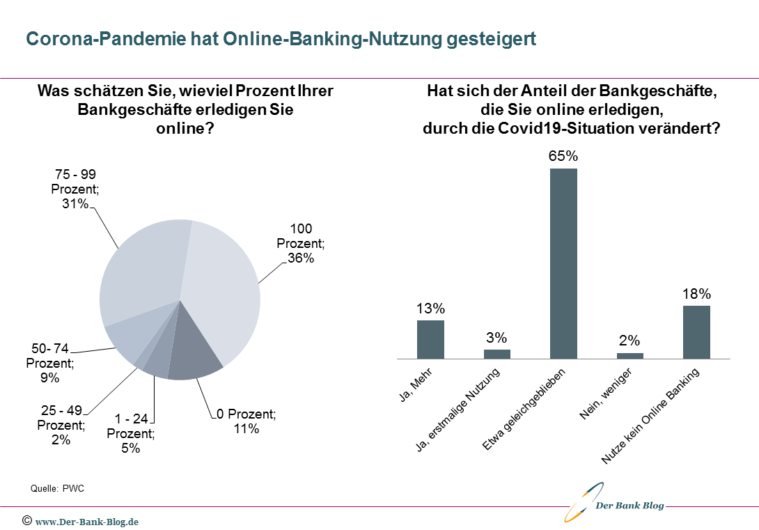 Corona-Pandemie hat Online-Banking-Nutzung gesteigert