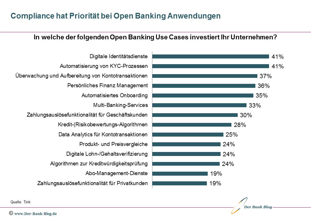 Schwerpunkte der Investitionen in Open Banking Anwendungen