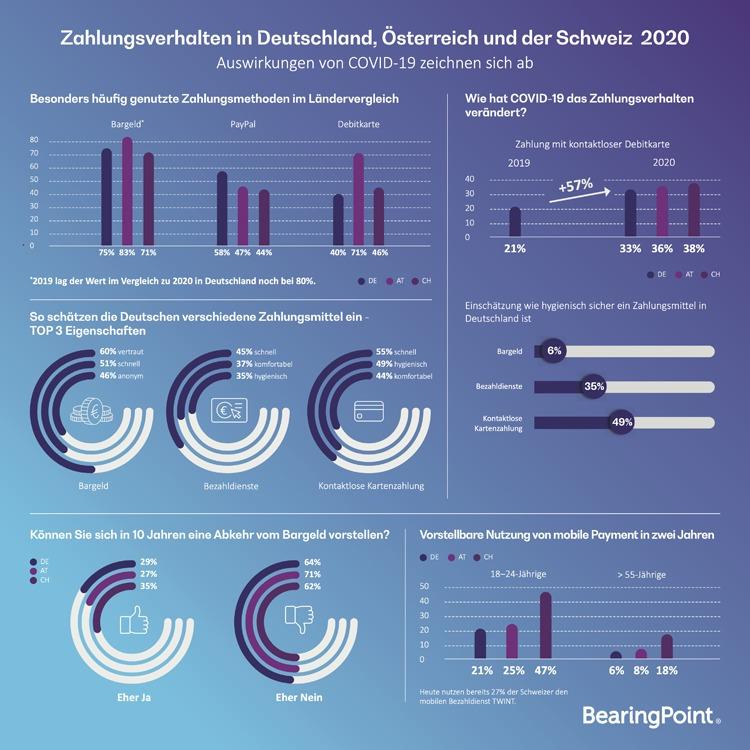 Infografik: Zahlungsverhalten in Deutschland, Österreich und Schweiz 2020