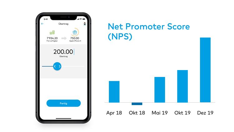 Net Promoter Score der Zak-Banking App der Bank Cler