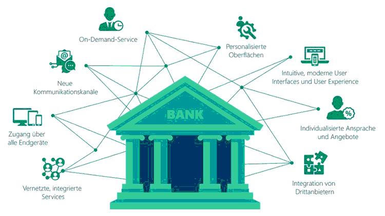 Bestandteile einer modernen Customer Experience in Banken
