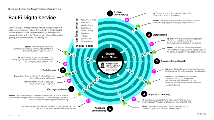 Customer Experience Map Immobilienfinanzierung