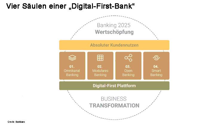 Vier Säulen einer Digital-First-Bank
