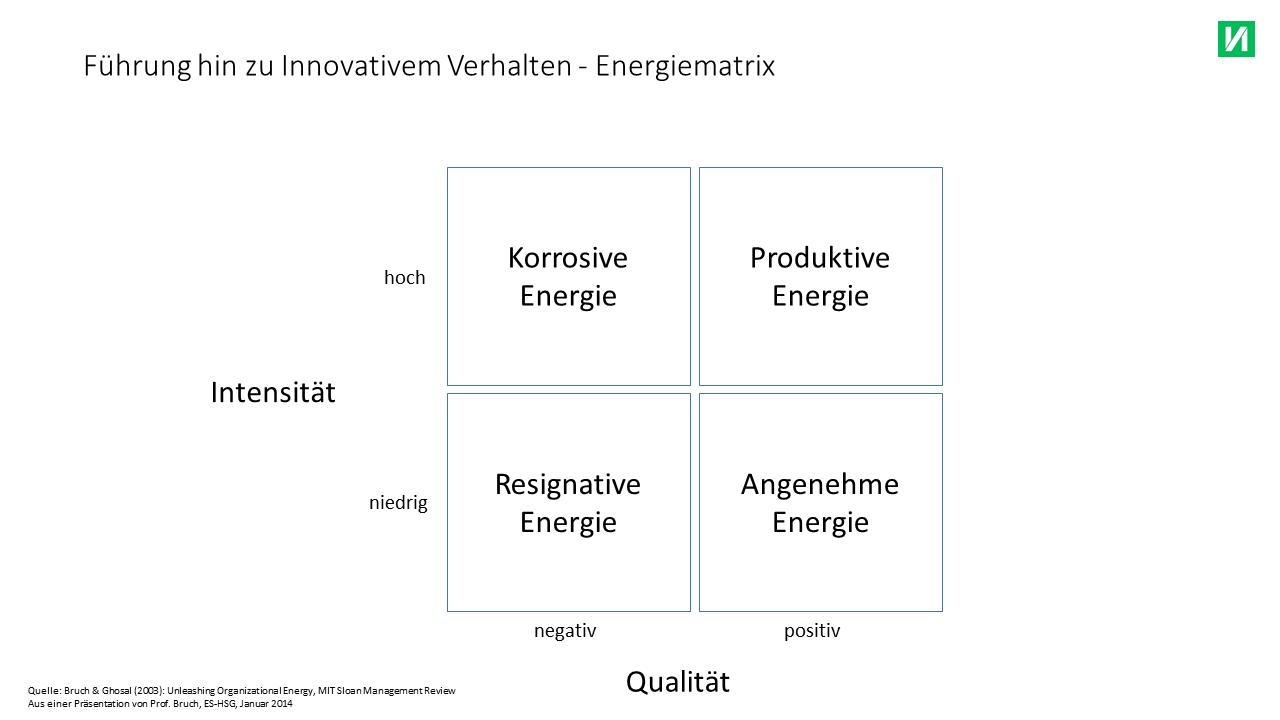 Führung hin zu Innovativem Verhalten - Organisationale Energie Matrix