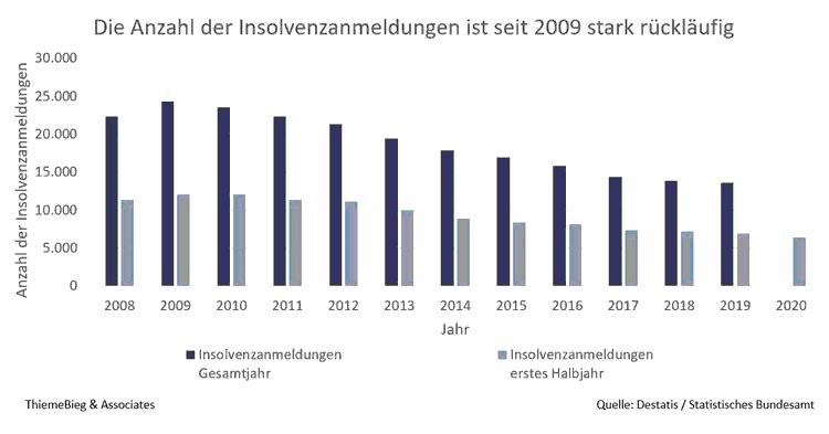 Entwicklung der Insolvenzanmeldungen von 2009 bis 2020